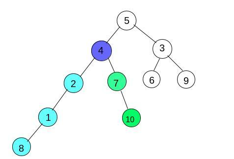 How to print the path from a node 'A' to another node 'B' in