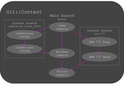 git-contest branching model