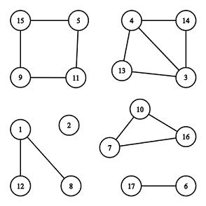 Find the cycles | Depth First Search & Algorithms Practice