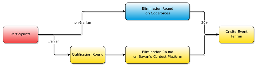 Participation Workflow